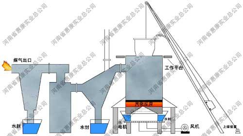 珍珠岩膨胀炉(煤气发生炉)